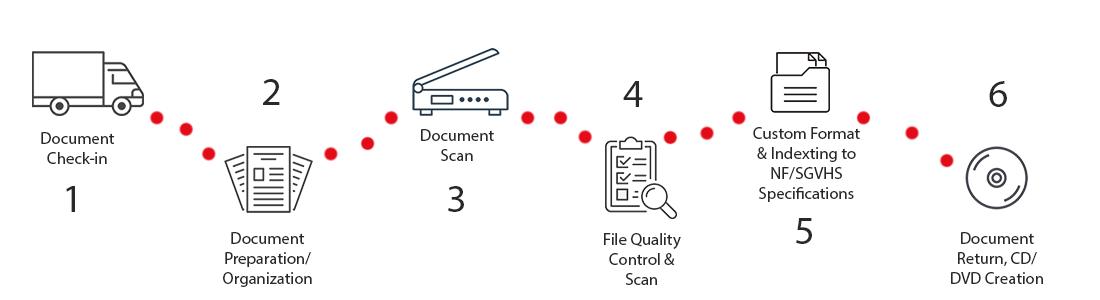 IDS Process